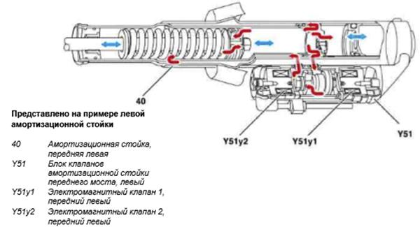 газового амортизатора.